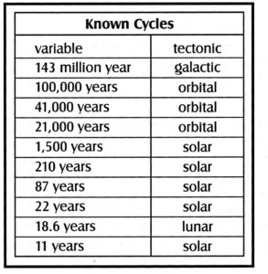 Known Cycles