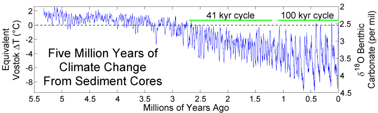 Figure 3 (above) shows temperature fluctuations over the past 5.5 million years based on oxygen-isotope ratios in sediment cores. (The present is to the right). Note: 1) general cooling trend over the last 3 million years, 2) large temperature swings beginning 2.67 million years ago corresponding to the present ice age, 3) present climate is cooler than during the earlier Pliocene and Miocene Epochs (5.5 to 2.5 Ma), and 4) magnitude of temperature fluctuations increases towards the present. Note the apparent importance of the 41,000-year obliquity cycle in the earlier part of the present ice age and the 100,000-year eccentricity cycle during the last one million years. These cycles are attributed to periodic variations in the earth's orbit around the sun (as per the Milankovitch, or astronomic, theory of climate change).